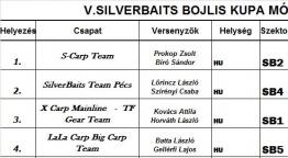 V. Silverbaits Bojlis Kupa 2011 Mór - 32 óra telt el a versenyből