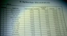 Big Boss Kupa Harsány, 84 órás mérlegelés!