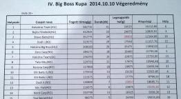 Big Boss Kupa 2014 Harsány végeredmény